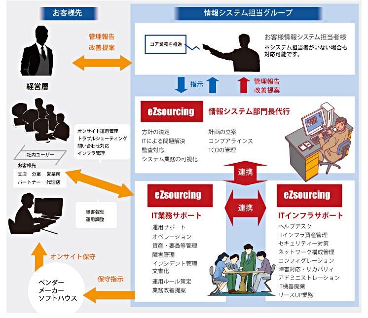 活用事例|情報システム運用・管理・支援 eZsourcing|ソリューション ...